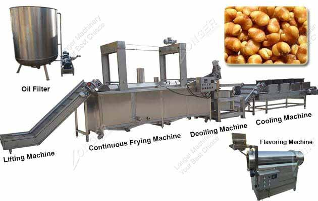 Frying Oil In Fast Food Operation
